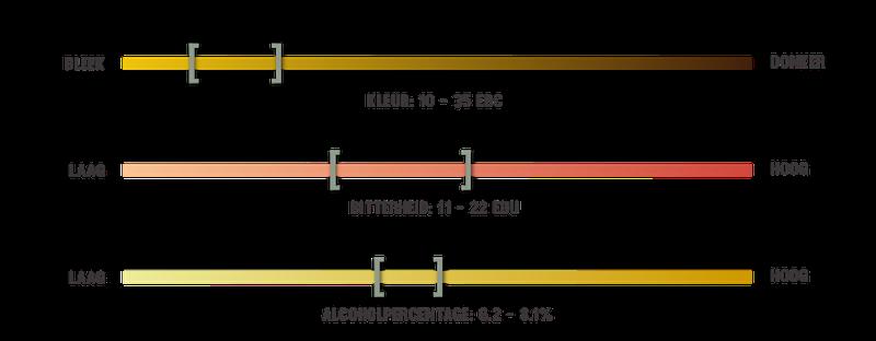 infografiek voor biersoorten lambiek bier