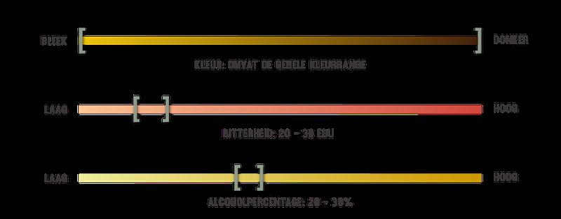 infografiek voor biersoorten Kriek bier