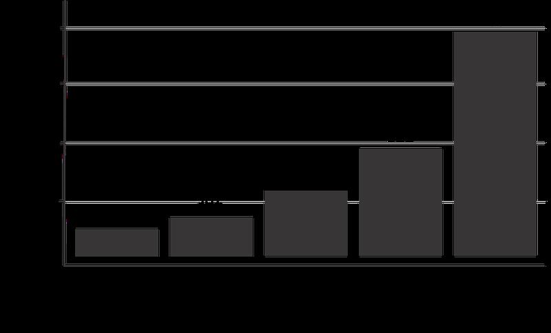 Grafiek verhouding prijs en leeftijd whisky