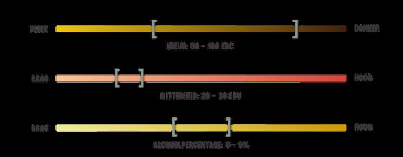 infografiek voor biersoorten Bokbier