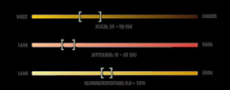 infografiek over Dubbel bier