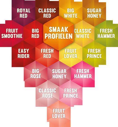 Smaakprofielen
