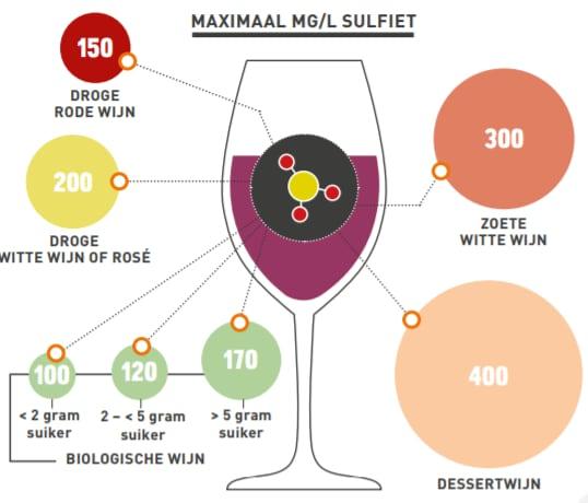 Een informatieve afbeelding over Sulfiet