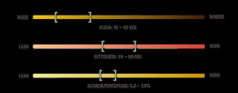 infografiek voor biersoorten IPA