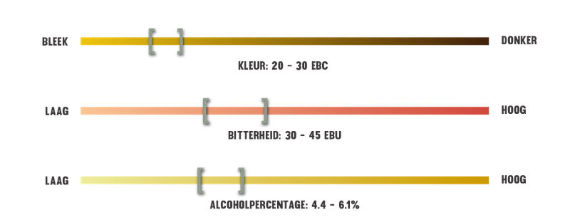 infografiek voor biersoorten Amber bier bewerkt